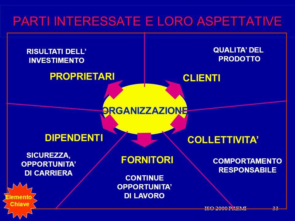 ISO 2000 PREMI33ISO 2000 PREMI33 PARTI INTERESSATE E LORO ASPETTATIVE CLIENTI QUALITA DEL PRODOTTO DIPENDENTI SICUREZZA, OPPORTUNITA DI CARRIERA PROPR