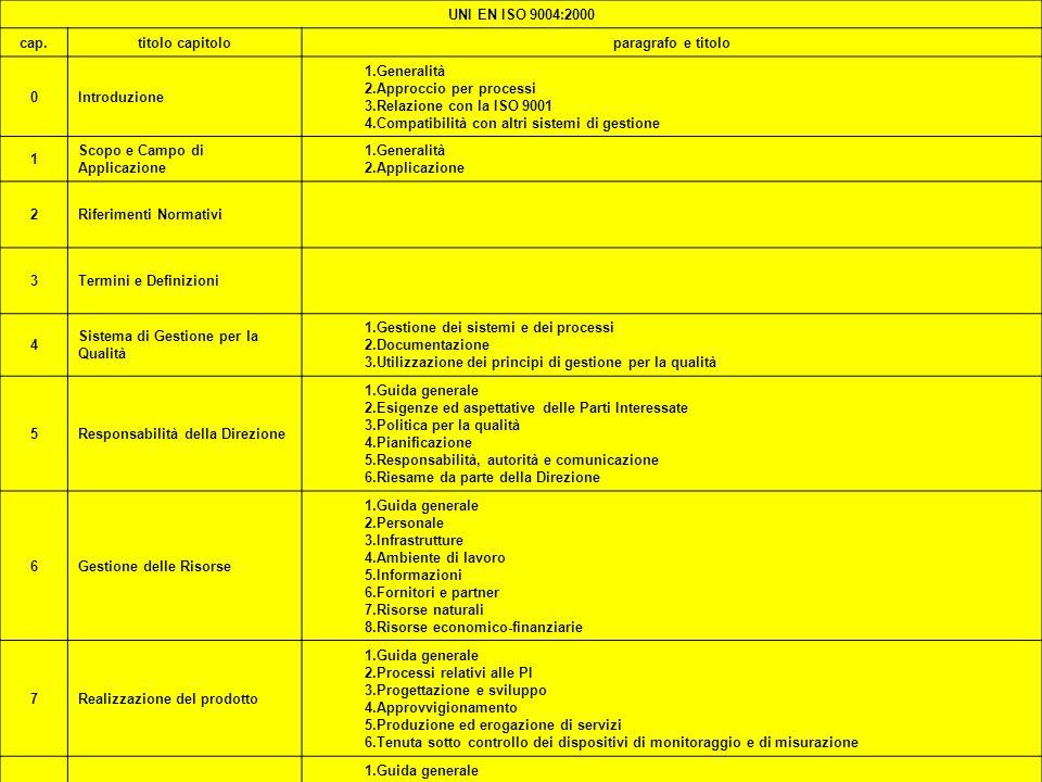 ISO 2000 PREMI36ISO 2000 PREMI36 UNI EN ISO 9004:2000 cap.titolo capitoloparagrafo e titolo 0Introduzione 1.Generalità 2.Approccio per processi 3.Rela