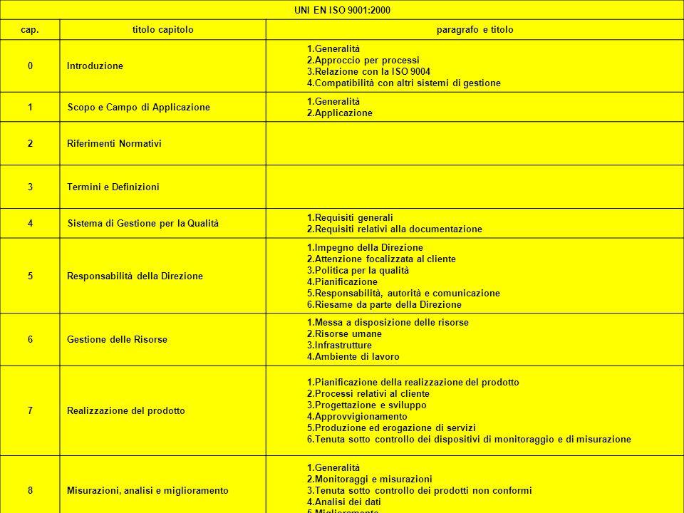 ISO 2000 PREMI37ISO 2000 PREMI37 UNI EN ISO 9001:2000 cap.titolo capitoloparagrafo e titolo 0Introduzione 1.Generalità 2.Approccio per processi 3.Rela