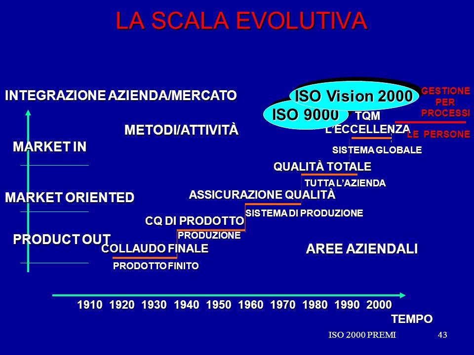 ISO 2000 PREMI43ISO 2000 PREMI43 LA SCALA EVOLUTIVA SISTEMA GLOBALE TQMLECCELLENZA PRODUZIONE CQ DI PRODOTTO SISTEMA DI PRODUZIONE ASSICURAZIONE QUALI