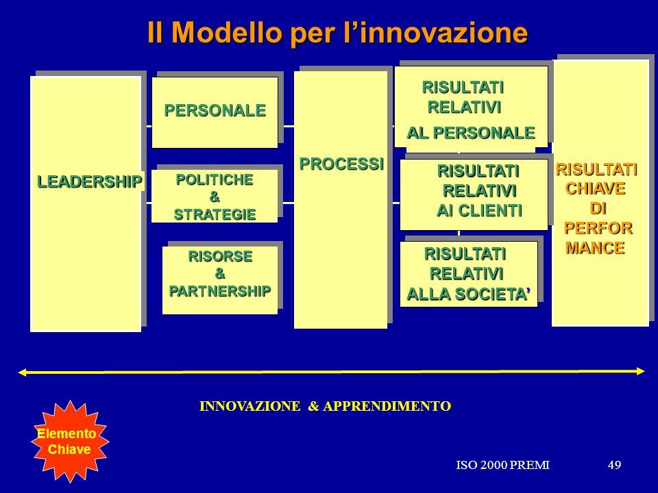 ISO 2000 PREMI49ISO 2000 PREMI49 Il Modello per linnovazione RISORSE&PARTNERSHIPRISORSE&PARTNERSHIP PERSONALEPERSONALE POLITICHE&STRATEGIEPOLITICHE&ST