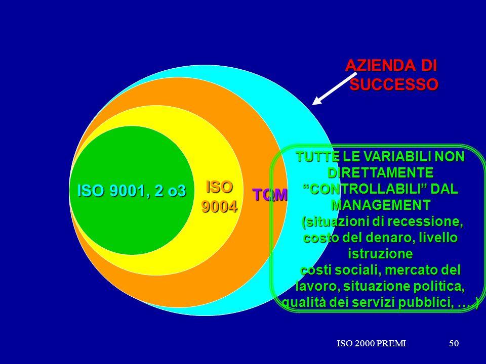 ISO 2000 PREMI50ISO 2000 PREMI50 ISO 9001, 2 o3 TQM AZIENDA DI SUCCESSO ISO 9004 TUTTE LE VARIABILI NON DIRETTAMENTE CONTROLLABILI DAL MANAGEMENT (sit