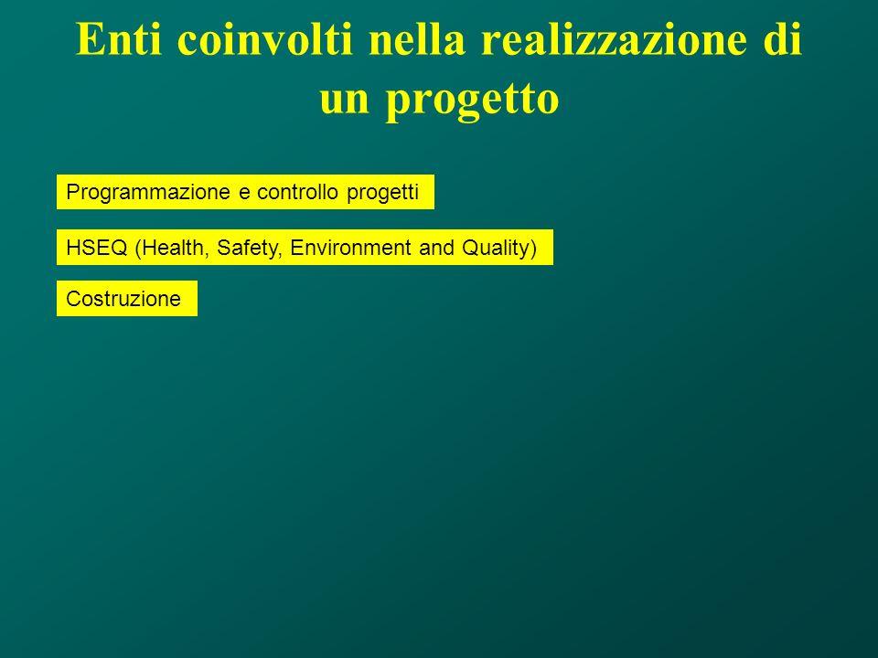 Programmazione e controllo progetti HSEQ (Health, Safety, Environment and Quality) Costruzione Enti coinvolti nella realizzazione di un progetto