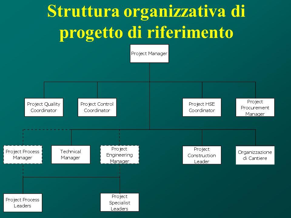 Struttura organizzativa di progetto di riferimento