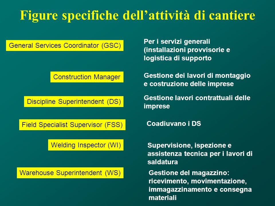 Figure specifiche dellattività di cantiere General Services Coordinator (GSC) Per i servizi generali (installazioni provvisorie e logistica di support
