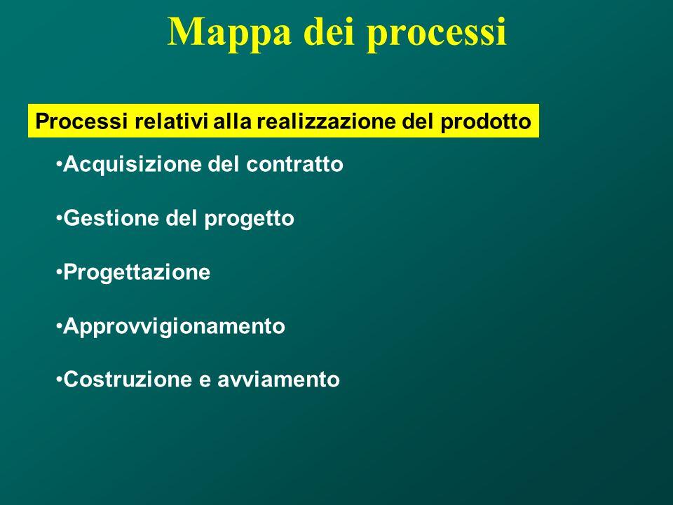 Mappa dei processi Processi relativi alla realizzazione del prodotto Acquisizione del contratto Gestione del progetto Progettazione Approvvigionamento