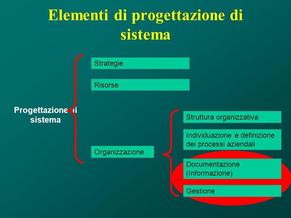 Elementi di progettazione di sistema Progettazione di sistema Strategie Risorse Organizzazione Struttura organizzativa Documentazione (Informazione) I