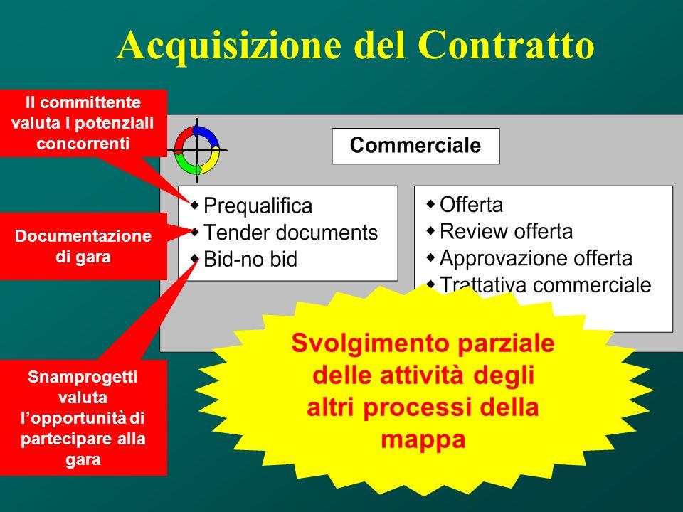 Acquisizione del Contratto Il committente valuta i potenziali concorrenti Documentazione di gara Snamprogetti valuta lopportunità di partecipare alla
