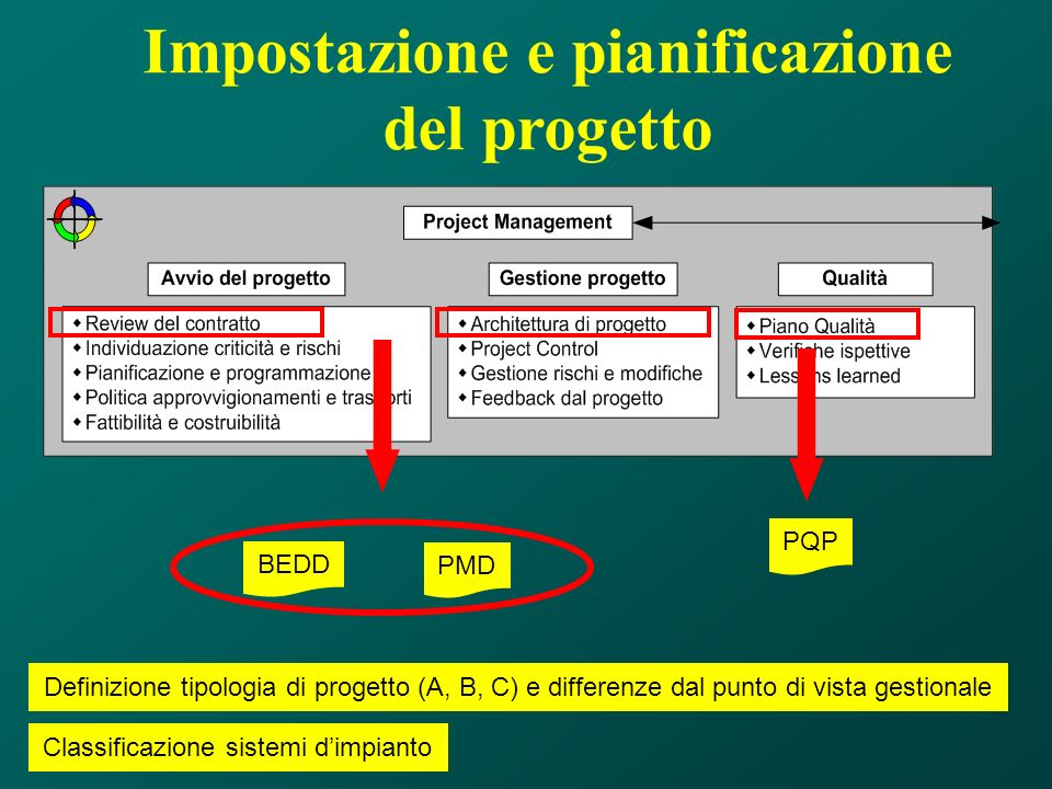 Impostazione e pianificazione del progetto PQP Classificazione sistemi dimpianto Definizione tipologia di progetto (A, B, C) e differenze dal punto di