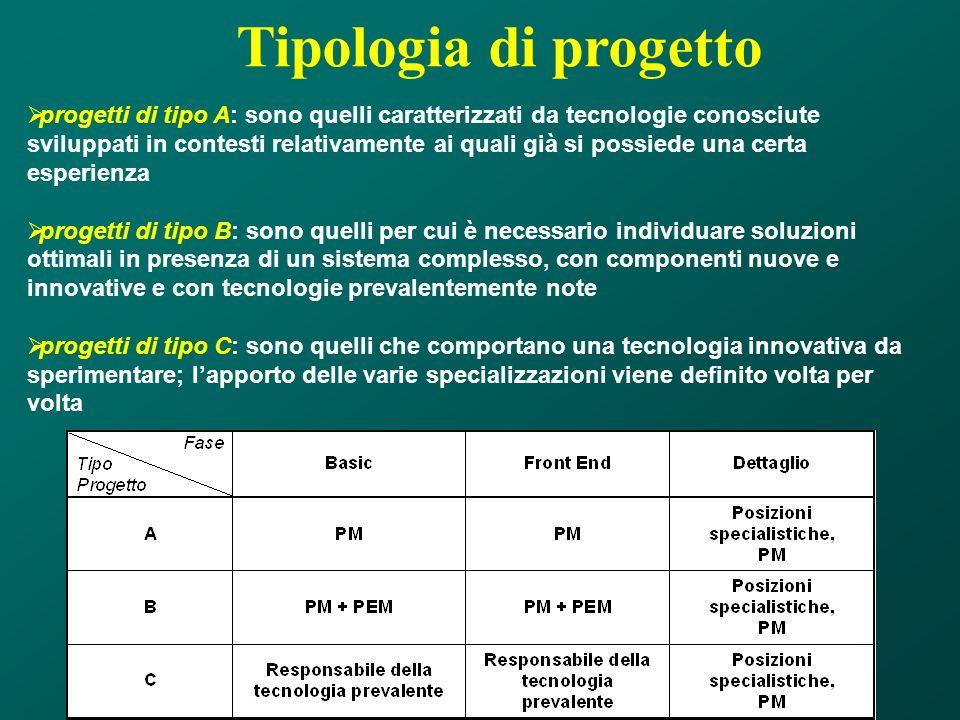 Tipologia di progetto progetti di tipo A: sono quelli caratterizzati da tecnologie conosciute sviluppati in contesti relativamente ai quali già si pos