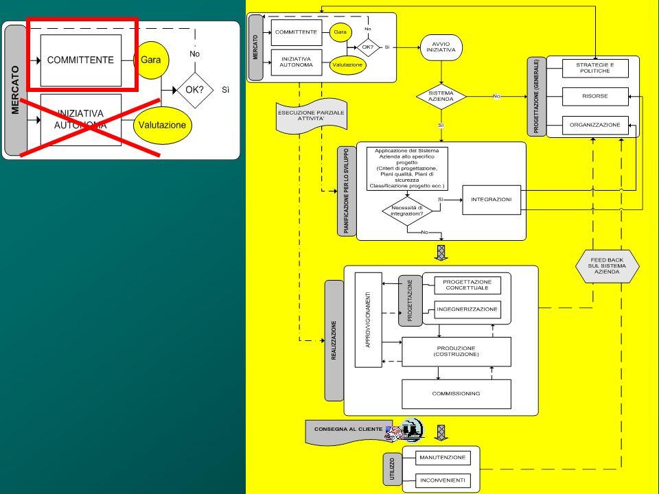 Classificazione sistemi dimpianto Sistemi primari: sistemi che svolgono funzioni che qualificano lopera da realizzare in termini di prodotti richiesti dal contratto (es.