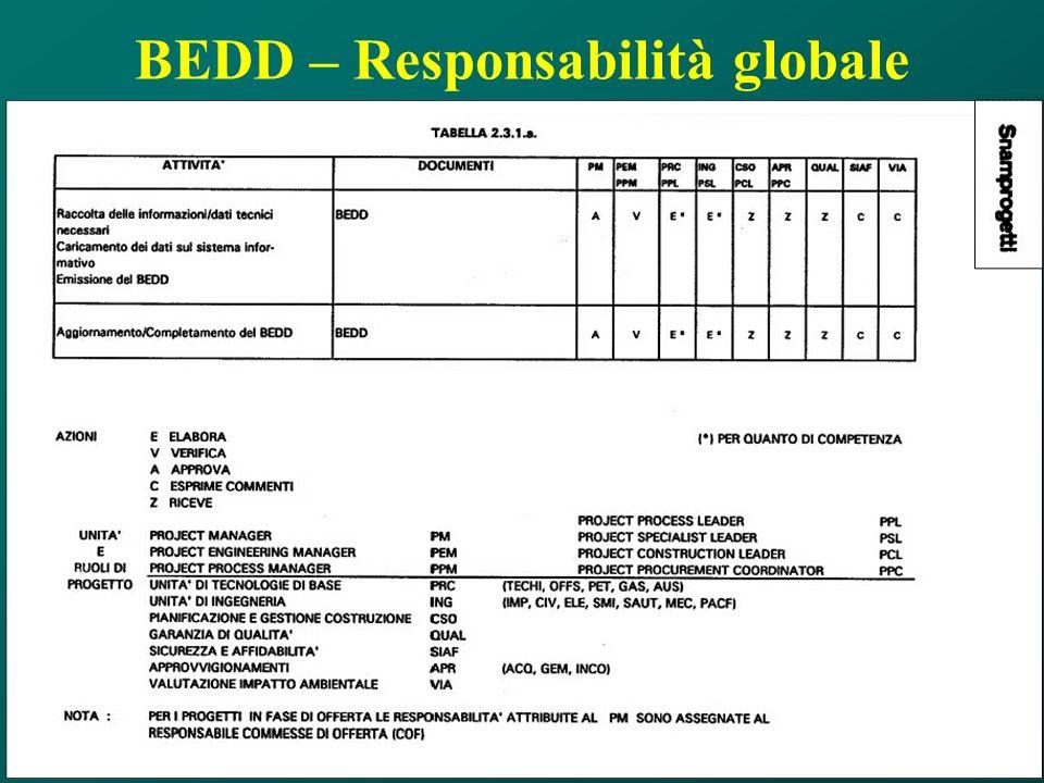BEDD – Responsabilità globale