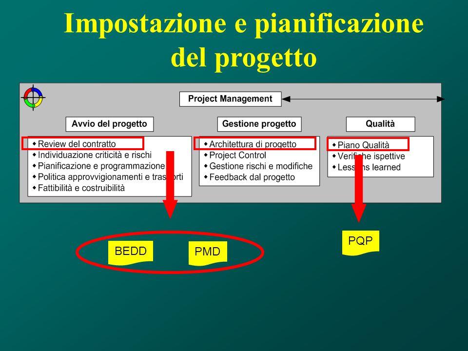 Impostazione e pianificazione del progetto PQP BEDD PMD