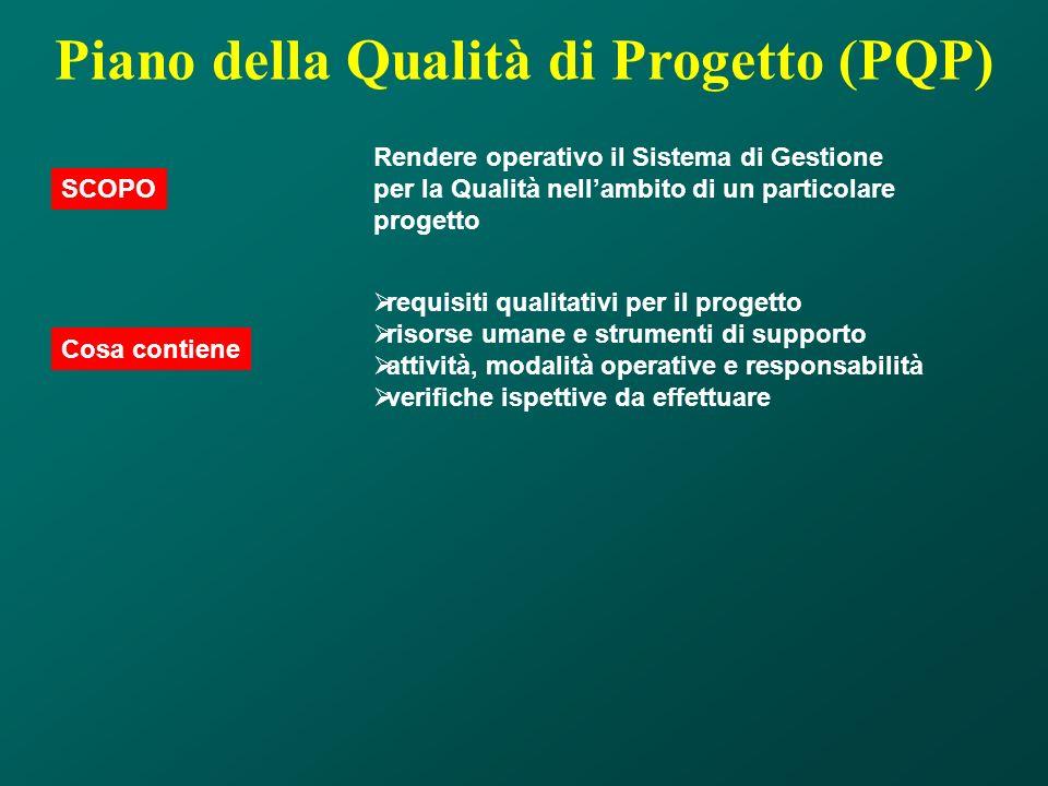 Piano della Qualità di Progetto (PQP) Rendere operativo il Sistema di Gestione per la Qualità nellambito di un particolare progetto SCOPO requisiti qu