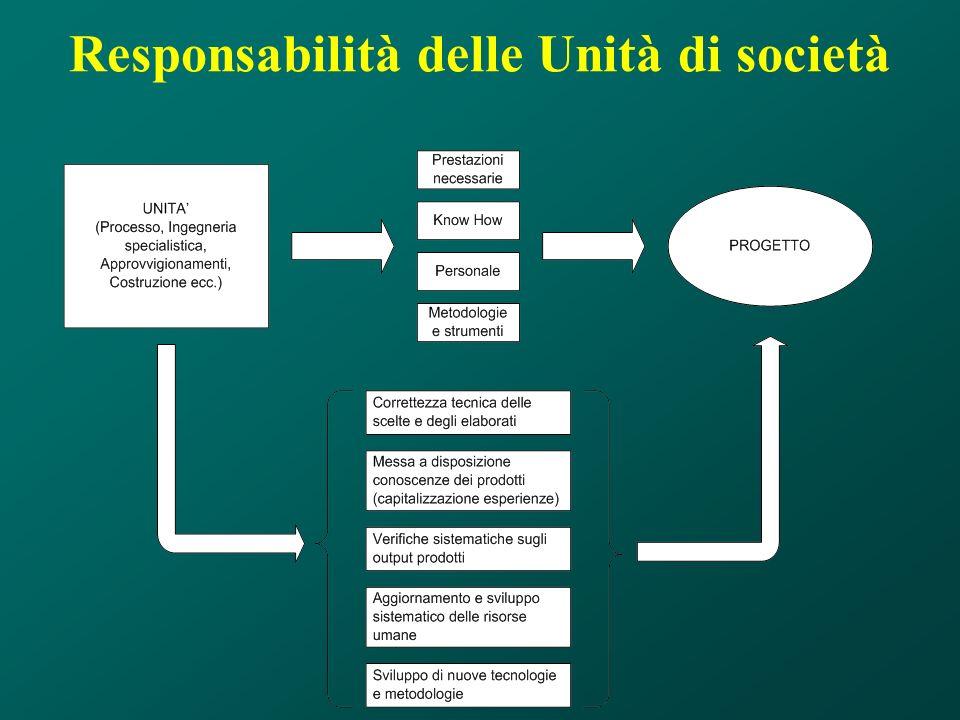 Responsabilità delle Unità di società