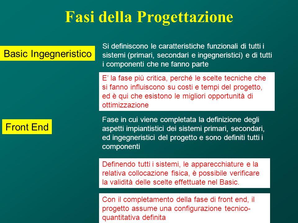 Fasi della Progettazione Basic Ingegneristico Front End Si definiscono le caratteristiche funzionali di tutti i sistemi (primari, secondari e ingegner
