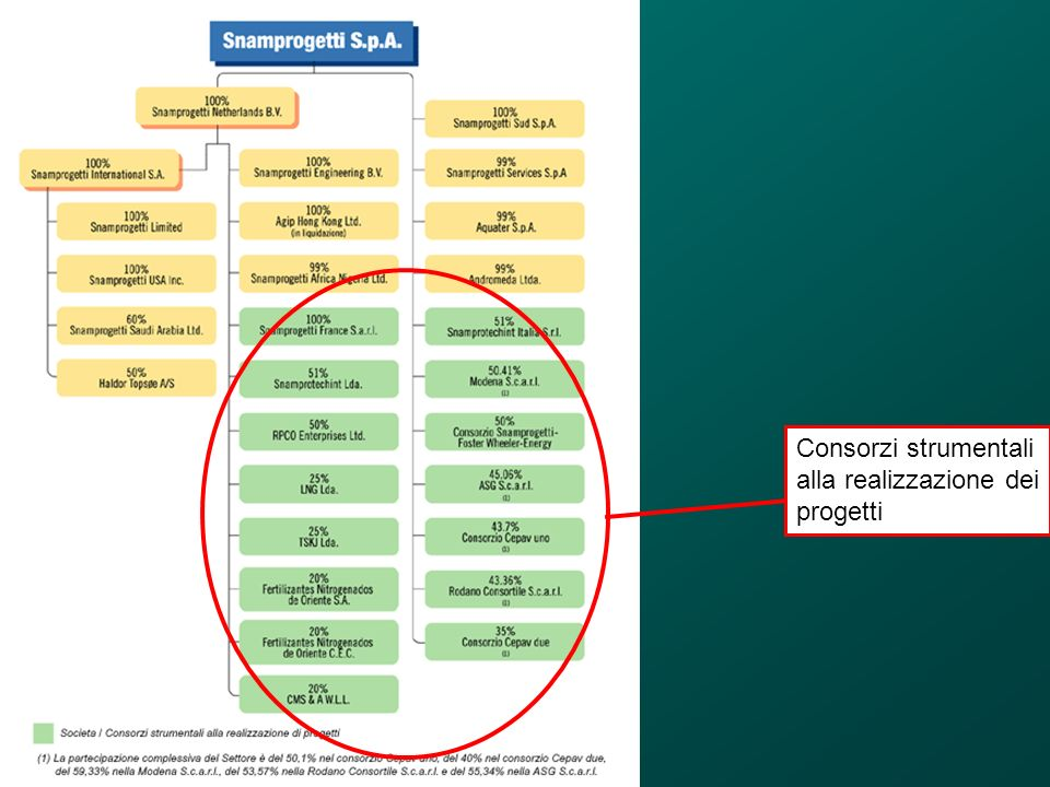 Elementi di progettazione di sistema Strategie Risorse Organizzazione Struttura organizzativa Documentazione (Informazione) Individuazione e definizione dei processi aziendali Gestione Progettazione di sistema