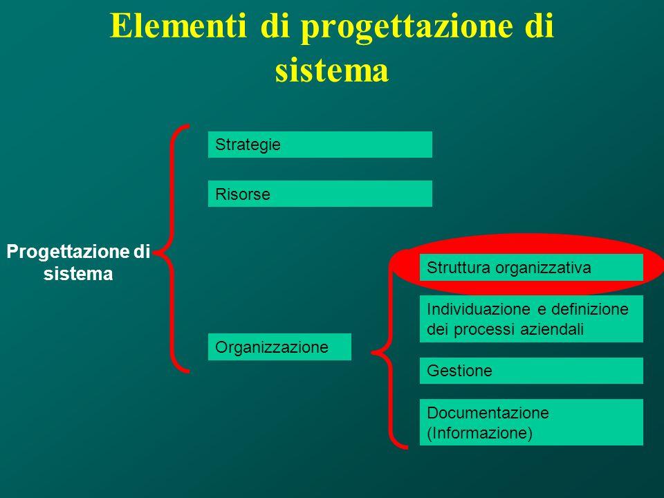 Elementi di progettazione di sistema Strategie Risorse Organizzazione Struttura organizzativa Documentazione (Informazione) Individuazione e definizio