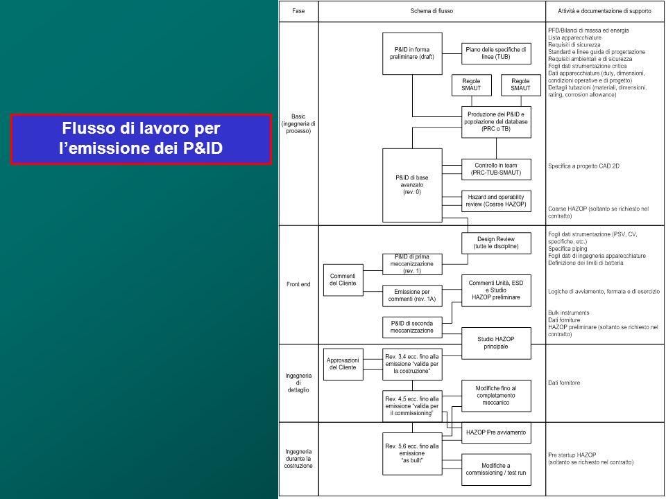 Flusso di lavoro per lemissione dei P&ID