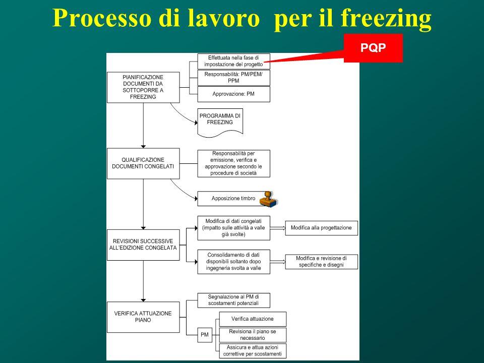 PQP Processo di lavoro per il freezing