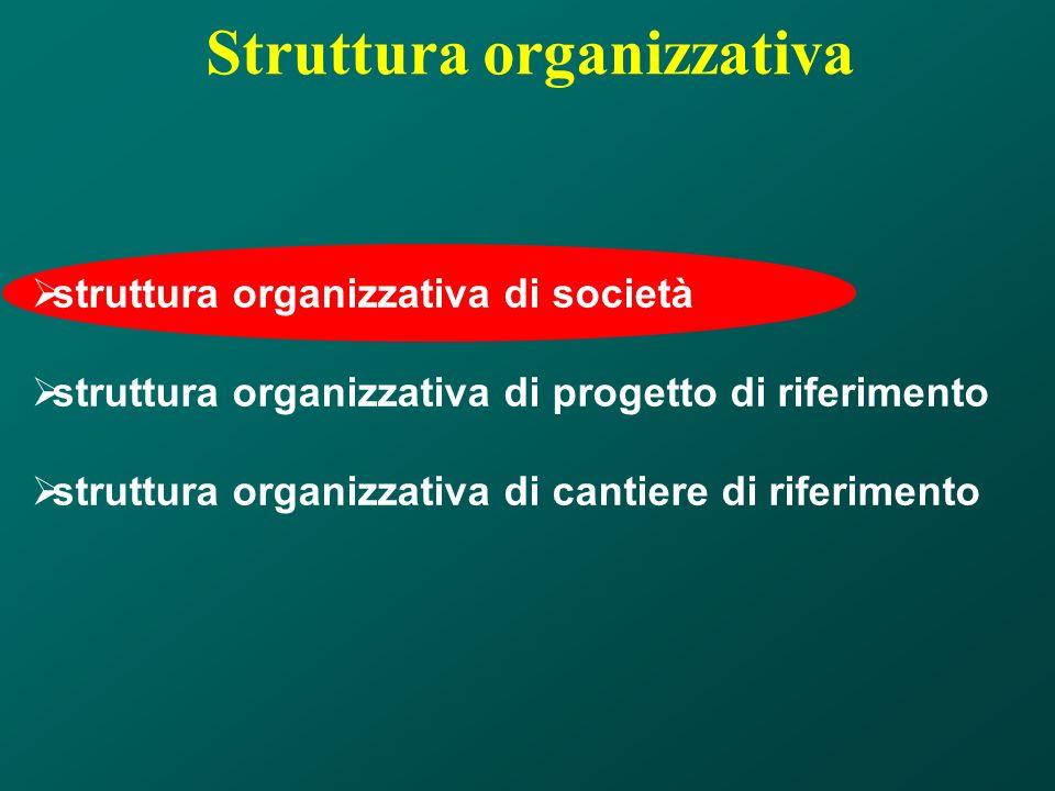 Struttura organizzativa di società