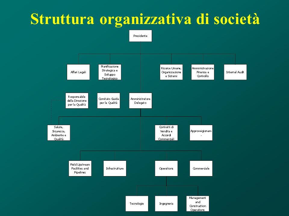Elementi di progettazione di sistema Progettazione di sistema Strategie Risorse Organizzazione Struttura organizzativa Documentazione (Informazione) Individuazione e definizione dei processi aziendali Gestione