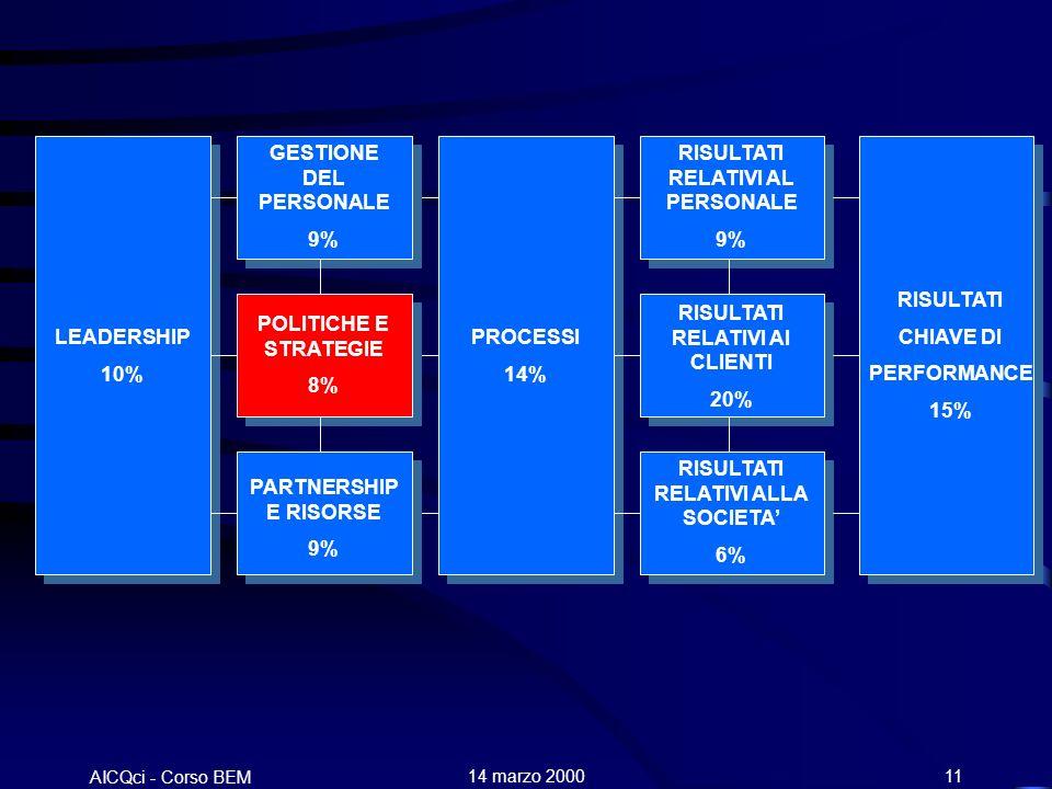 AICQci - Corso BEM Alenia 14 marzo 200011 LEADERSHIP 10% GESTIONE DEL PERSONALE 9% POLITICHE E STRATEGIE 8% PARTNERSHIP E RISORSE 9% PROCESSI 14% RISULTATI RELATIVI AL PERSONALE 9% RISULTATI RELATIVI AI CLIENTI 20% RISULTATI RELATIVI ALLA SOCIETA 6% RISULTATI CHIAVE DI PERFORMANCE 15%