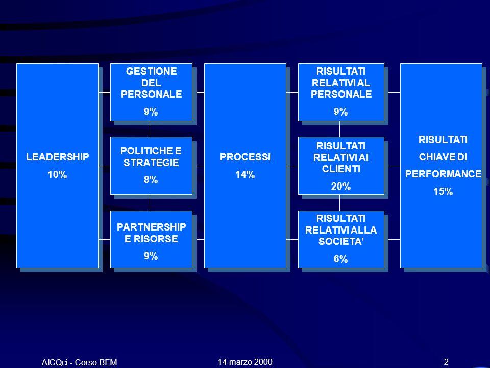 AICQci - Corso BEM Alenia 14 marzo 20002 LEADERSHIP 10% GESTIONE DEL PERSONALE 9% POLITICHE E STRATEGIE 8% PARTNERSHIP E RISORSE 9% PROCESSI 14% RISULTATI RELATIVI AL PERSONALE 9% RISULTATI RELATIVI AI CLIENTI 20% RISULTATI RELATIVI ALLA SOCIETA 6% RISULTATI CHIAVE DI PERFORMANCE 15%