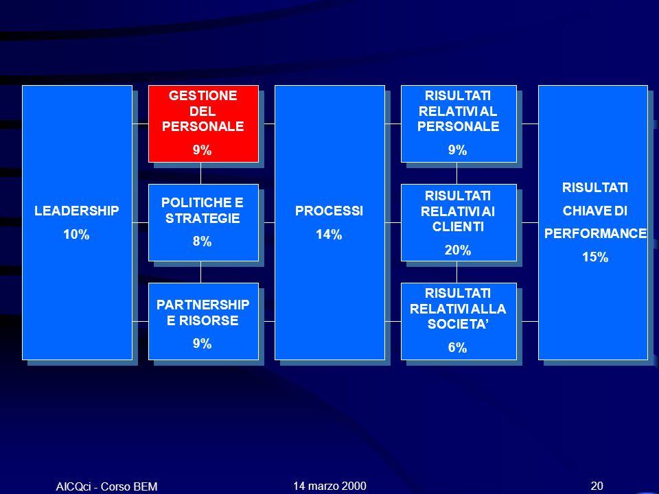 AICQci - Corso BEM Alenia 14 marzo 200020 LEADERSHIP 10% GESTIONE DEL PERSONALE 9% POLITICHE E STRATEGIE 8% PARTNERSHIP E RISORSE 9% PROCESSI 14% RISULTATI RELATIVI AL PERSONALE 9% RISULTATI RELATIVI AI CLIENTI 20% RISULTATI RELATIVI ALLA SOCIETA 6% RISULTATI CHIAVE DI PERFORMANCE 15%