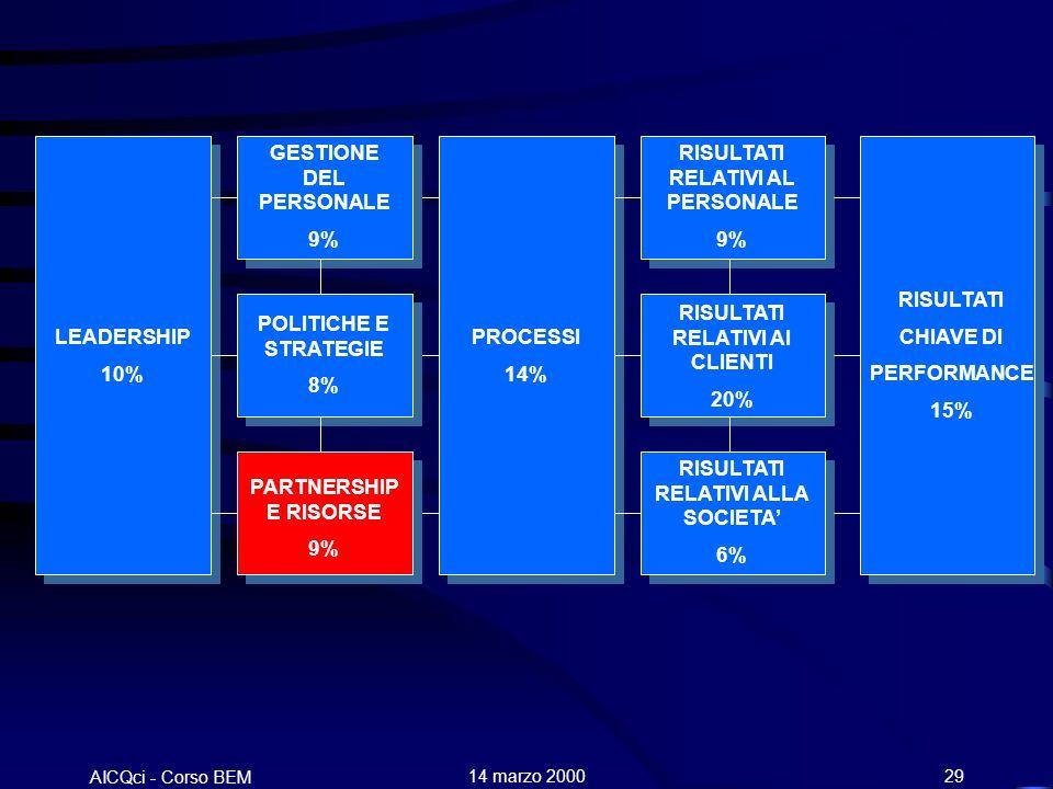 AICQci - Corso BEM Alenia 14 marzo 200029 LEADERSHIP 10% GESTIONE DEL PERSONALE 9% POLITICHE E STRATEGIE 8% PARTNERSHIP E RISORSE 9% PROCESSI 14% RISULTATI RELATIVI AL PERSONALE 9% RISULTATI RELATIVI AI CLIENTI 20% RISULTATI RELATIVI ALLA SOCIETA 6% RISULTATI CHIAVE DI PERFORMANCE 15%