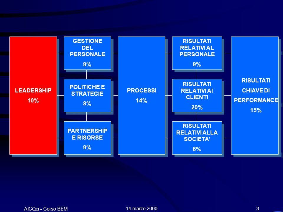 AICQci - Corso BEM Alenia 14 marzo 20003 LEADERSHIP 10% GESTIONE DEL PERSONALE 9% POLITICHE E STRATEGIE 8% PARTNERSHIP E RISORSE 9% PROCESSI 14% RISULTATI RELATIVI AL PERSONALE 9% RISULTATI RELATIVI AI CLIENTI 20% RISULTATI RELATIVI ALLA SOCIETA 6% RISULTATI CHIAVE DI PERFORMANCE 15%