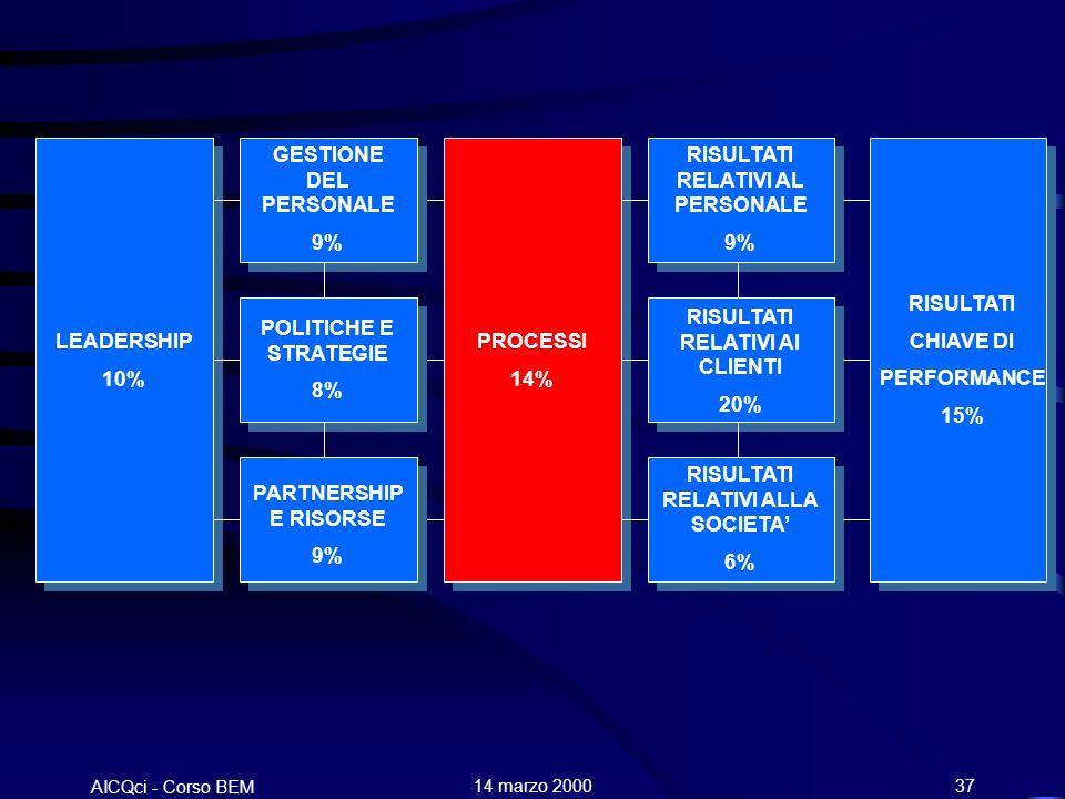 AICQci - Corso BEM Alenia 14 marzo 200037 LEADERSHIP 10% GESTIONE DEL PERSONALE 9% POLITICHE E STRATEGIE 8% PARTNERSHIP E RISORSE 9% PROCESSI 14% RISULTATI RELATIVI AL PERSONALE 9% RISULTATI RELATIVI AI CLIENTI 20% RISULTATI RELATIVI ALLA SOCIETA 6% RISULTATI CHIAVE DI PERFORMANCE 15%