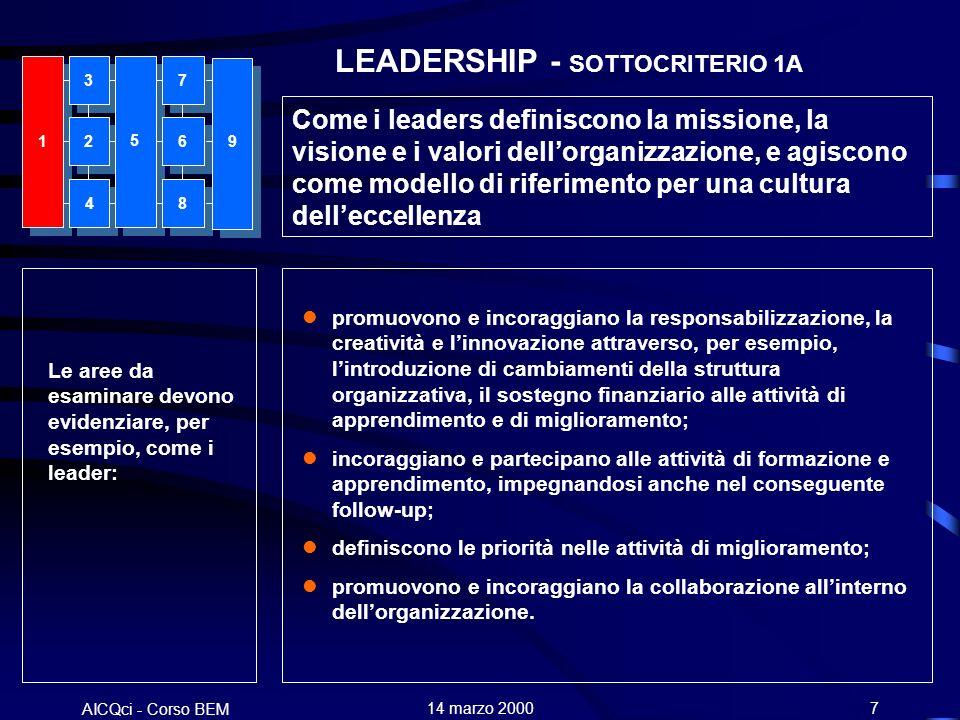 AICQci - Corso BEM Alenia 14 marzo 20007 LEADERSHIP - SOTTOCRITERIO 1A Come i leaders definiscono la missione, la visione e i valori dellorganizzazione, e agiscono come modello di riferimento per una cultura delleccellenza Le aree da esaminare devono evidenziare, per esempio, come i leader: lpromuovono e incoraggiano la responsabilizzazione, la creatività e linnovazione attraverso, per esempio, lintroduzione di cambiamenti della struttura organizzativa, il sostegno finanziario alle attività di apprendimento e di miglioramento; lincoraggiano e partecipano alle attività di formazione e apprendimento, impegnandosi anche nel conseguente follow-up; ldefiniscono le priorità nelle attività di miglioramento; lpromuovono e incoraggiano la collaborazione allinterno dellorganizzazione.