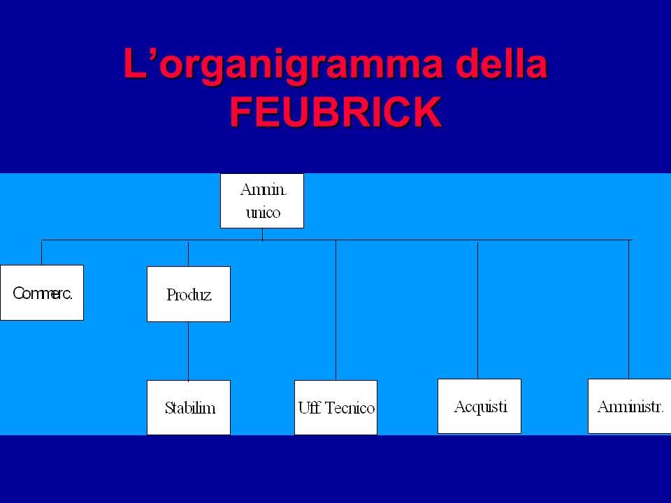 Lorganigramma della FEUBRICK