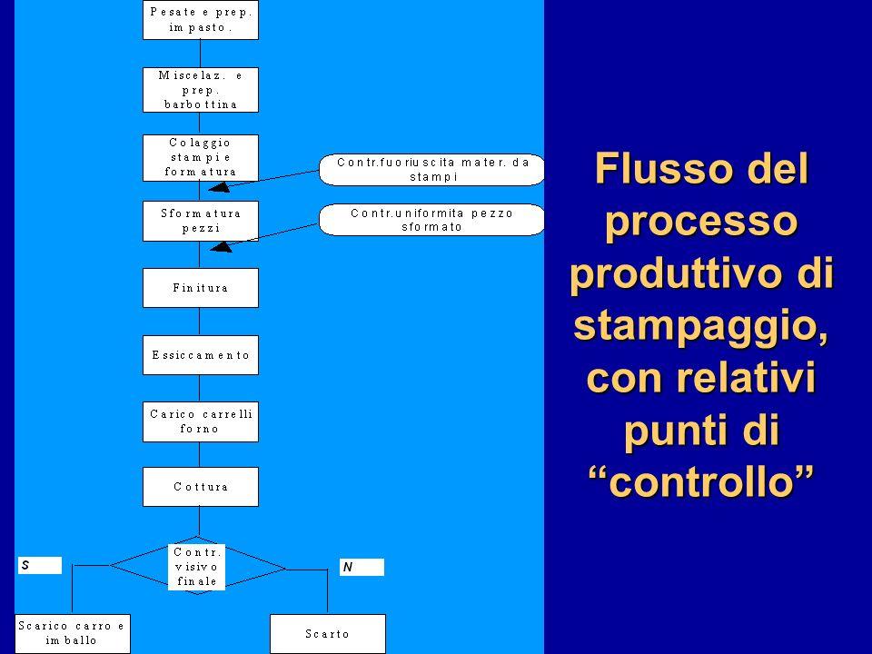 Flusso del processo produttivo di stampaggio, con relativi punti di controllo