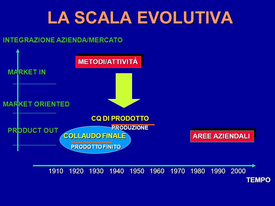 LA SCALA EVOLUTIVA PRODUZIONE CQ DI PRODOTTO METODI/ATTIVITÀMETODI/ATTIVITÀ AREE AZIENDALI INTEGRAZIONE AZIENDA/MERCATO MARKET IN MARKET ORIENTED PRODUCT OUT 1910192019301940195019701960198019902000 TEMPO COLLAUDO FINALE PRODOTTO FINITO