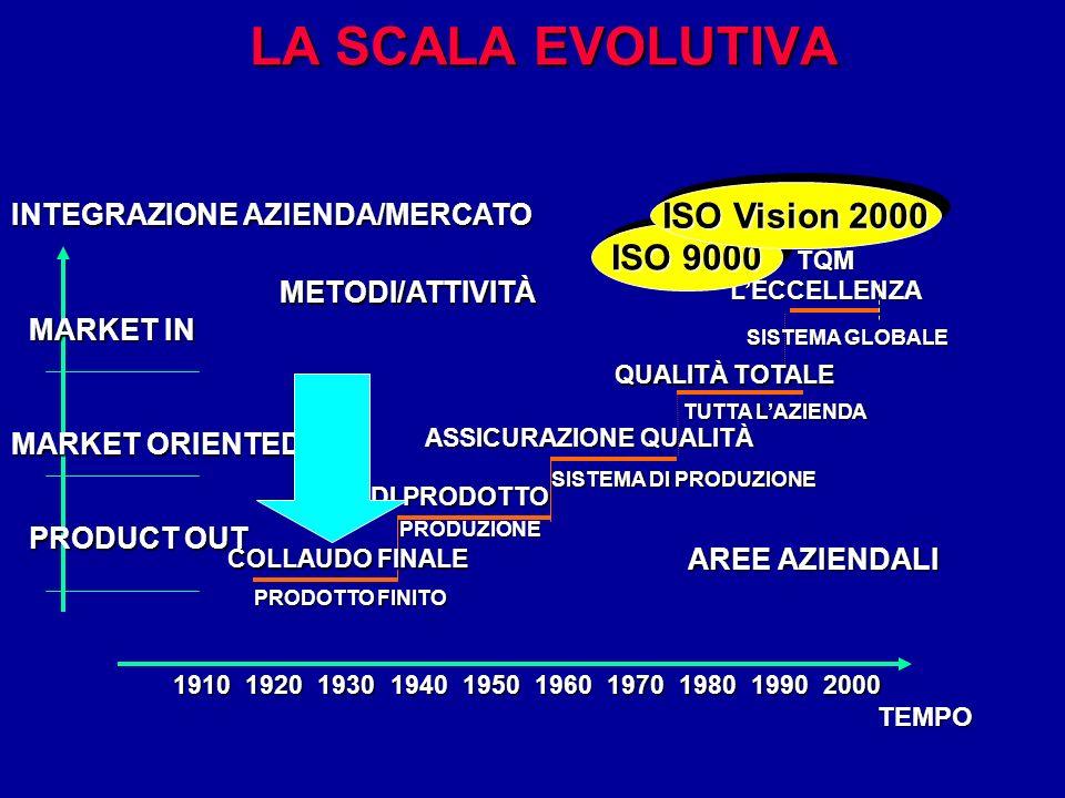 LA SCALA EVOLUTIVA SISTEMA GLOBALE TQMLECCELLENZA PRODUZIONE CQ DI PRODOTTO SISTEMA DI PRODUZIONE ASSICURAZIONE QUALITÀ TUTTA LAZIENDA QUALITÀ TOTALE ISO 9000 ISO Vision 2000 METODI/ATTIVITÀ AREE AZIENDALI INTEGRAZIONE AZIENDA/MERCATO MARKET IN MARKET ORIENTED PRODUCT OUT 1910192019301940195019701960198019902000 TEMPO COLLAUDO FINALE PRODOTTO FINITO