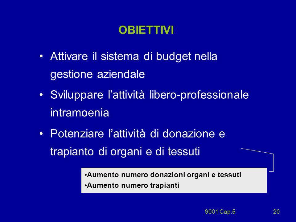 9001 Cap.520 OBIETTIVI Attivare il sistema di budget nella gestione aziendale Sviluppare lattività libero-professionale intramoenia Potenziare lattivi
