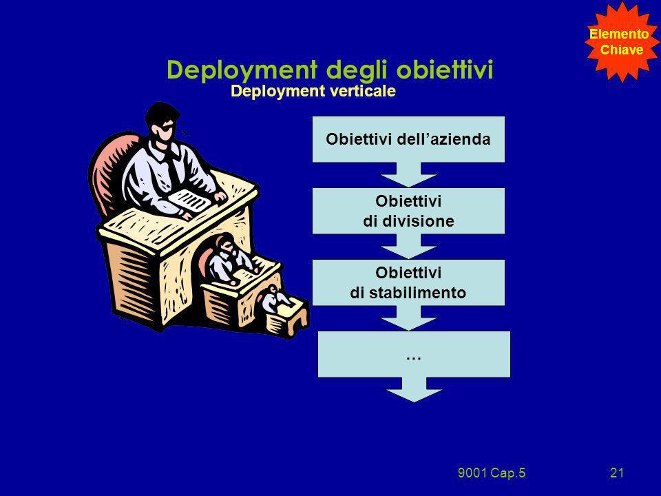 9001 Cap.521 Deployment degli obiettivi Deployment verticale Obiettivi dellazienda Obiettivi di divisione Obiettivi di stabilimento … Elemento Chiave