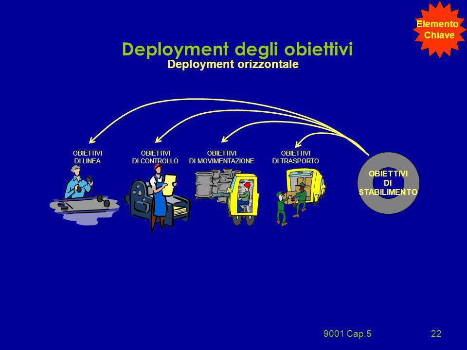 9001 Cap.522 Deployment degli obiettivi Deployment orizzontale OBIETTIVI DI STABILIMENTO OBIETTIVI DI LINEA OBIETTIVI DI CONTROLLO OBIETTIVI DI MOVIME