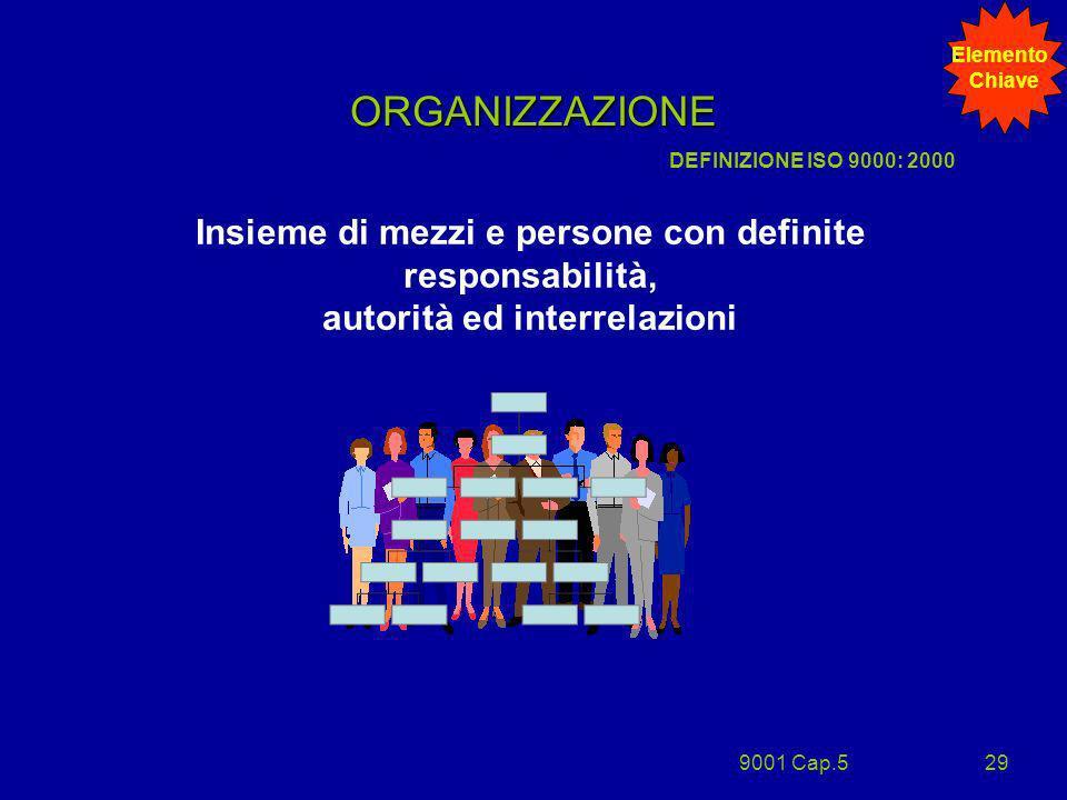9001 Cap.529 ORGANIZZAZIONE Insieme di mezzi e persone con definite responsabilità, autorità ed interrelazioni DEFINIZIONE ISO 9000: 2000 Elemento Chi