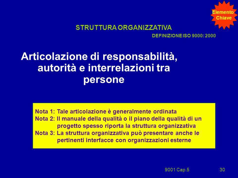 9001 Cap.530 Articolazione di responsabilità, autorità e interrelazioni tra persone STRUTTURA ORGANIZZATIVA Nota 1: Tale articolazione è generalmente