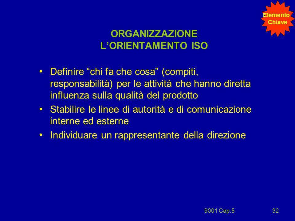 9001 Cap.532 ORGANIZZAZIONE LORIENTAMENTO ISO Definire chi fa che cosa (compiti, responsabilità) per le attività che hanno diretta influenza sulla qua