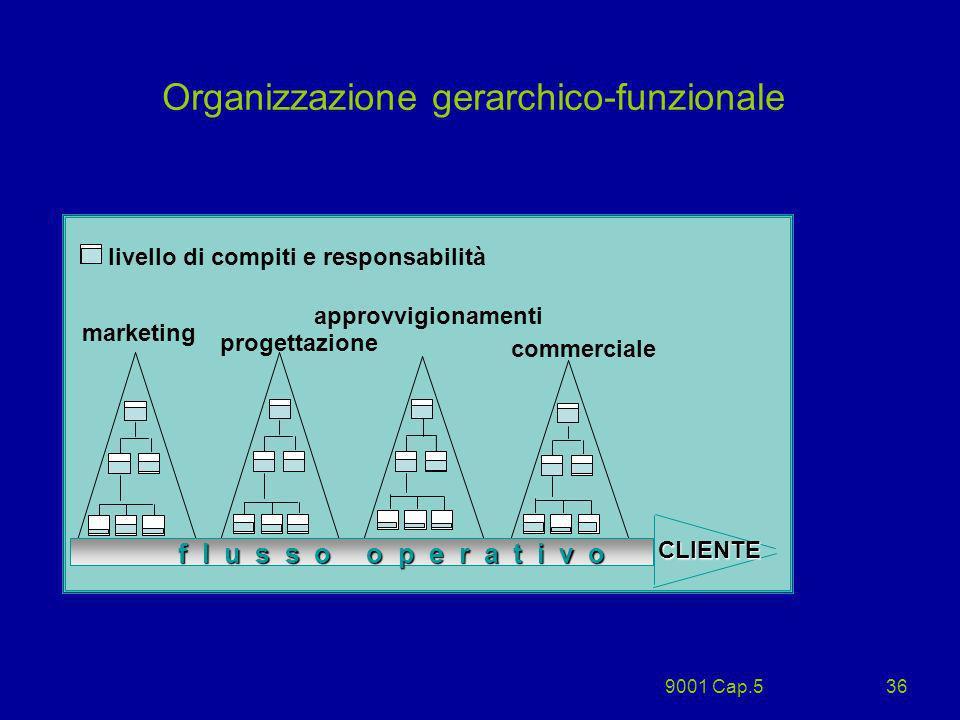 9001 Cap.536 Organizzazione gerarchico-funzionale marketing progettazione livello di compiti e responsabilità approvvigionamenti commerciale f l u s s