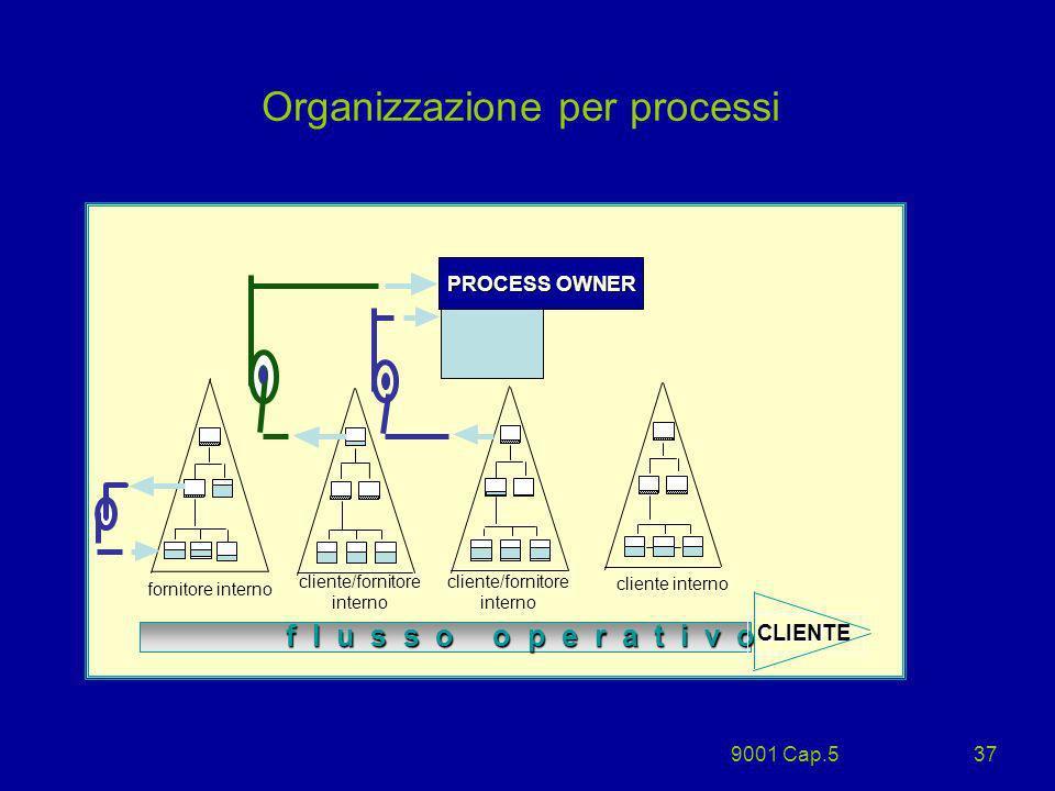 9001 Cap.537 Organizzazione per processi