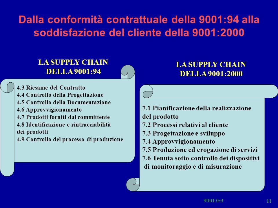 9001 0-3 11 Dalla conformità contrattuale della 9001:94 alla soddisfazione del cliente della 9001:2000 LA SUPPLY CHAIN DELLA 9001:94 LA SUPPLY CHAIN D