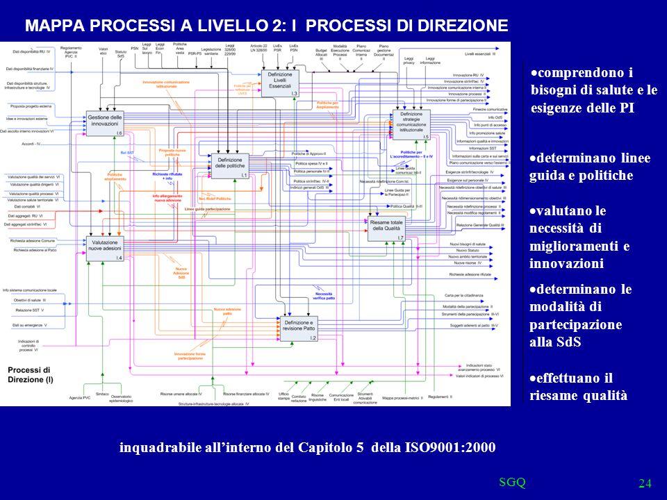 SGQ 24 MAPPA PROCESSI A LIVELLO 2: I PROCESSI DI DIREZIONE comprendono i bisogni di salute e le esigenze delle PI determinano linee guida e politiche