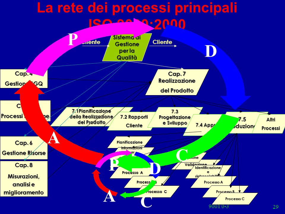 9001 0-3 29 7.1Pianificazione deila Realizzazione del Prodotto 7.2 Rapporti Cliente 7.3 Progettazione e Sviluppo La rete dei processi principali ISO 9