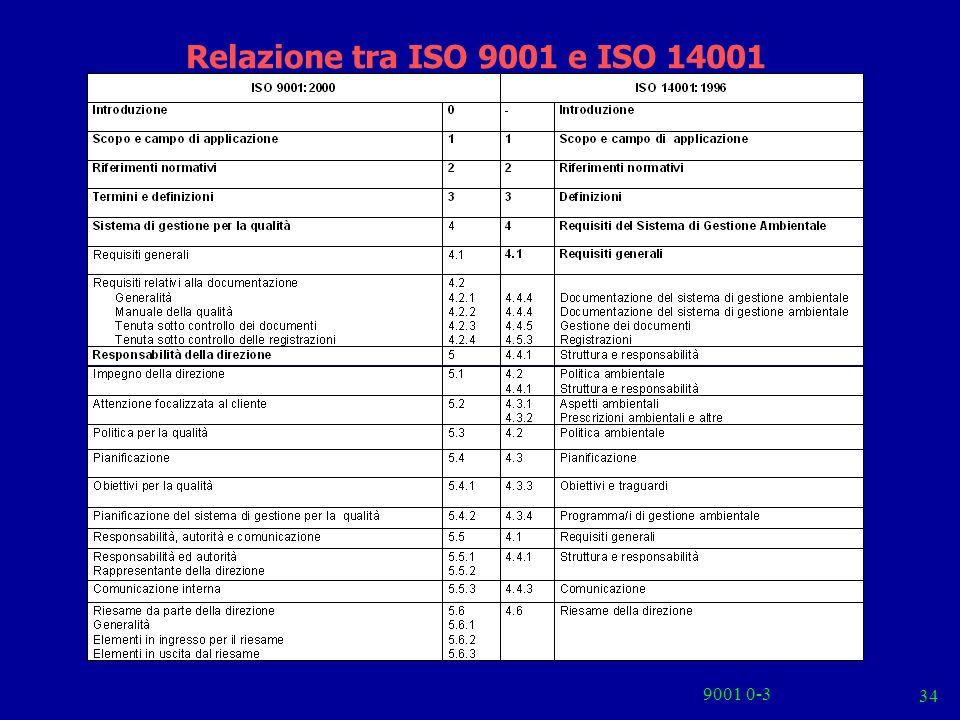 9001 0-3 34 Relazione tra ISO 9001 e ISO 14001