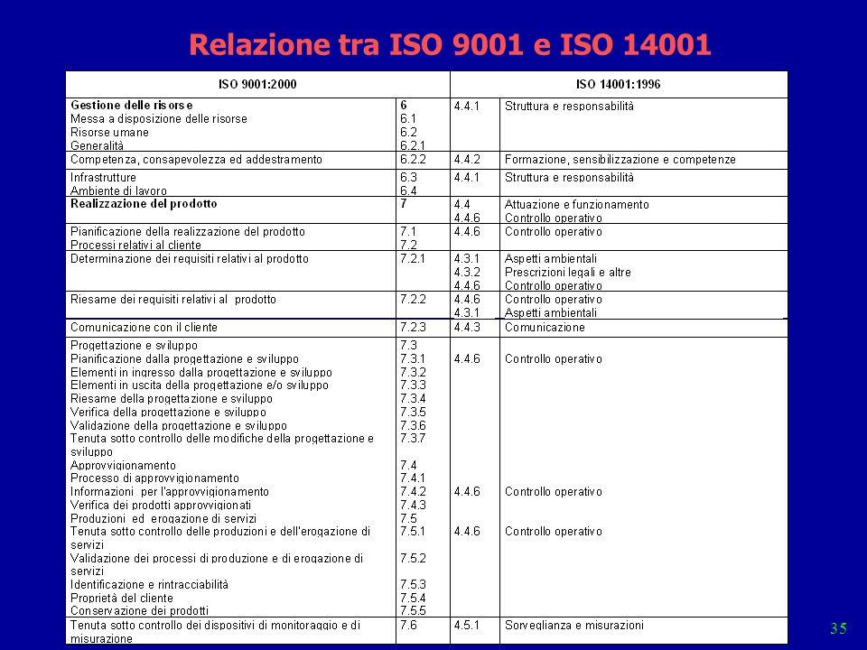 9001 0-3 35 Relazione tra ISO 9001 e ISO 14001